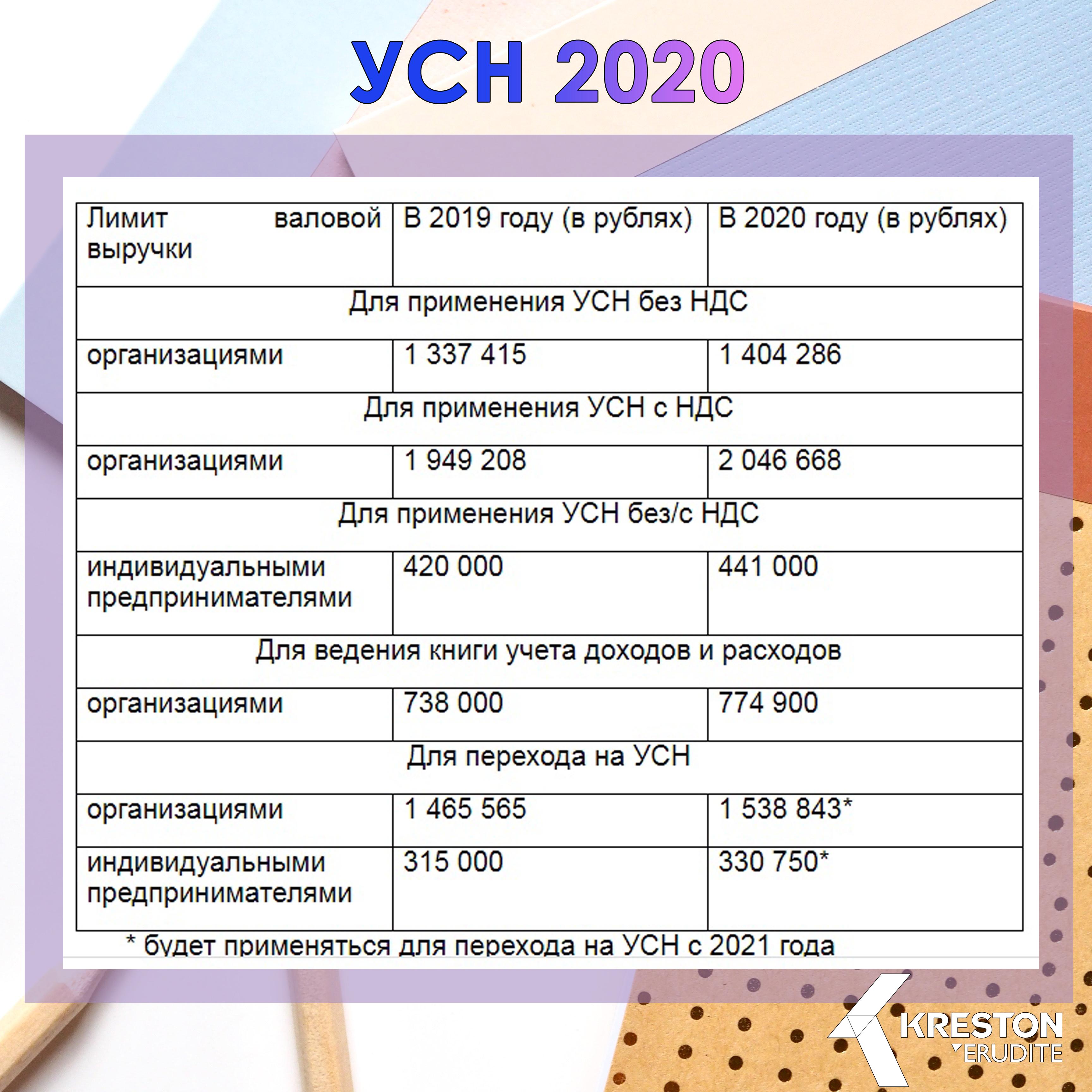 УСН - 2020